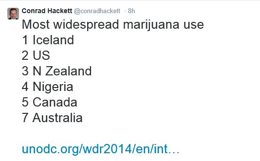 Nigeria Marijuana Study