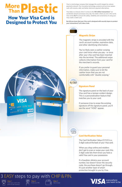 Visa Card Security Week infographics 02