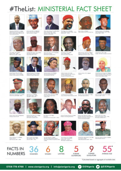 Ministers List 2015 EiE