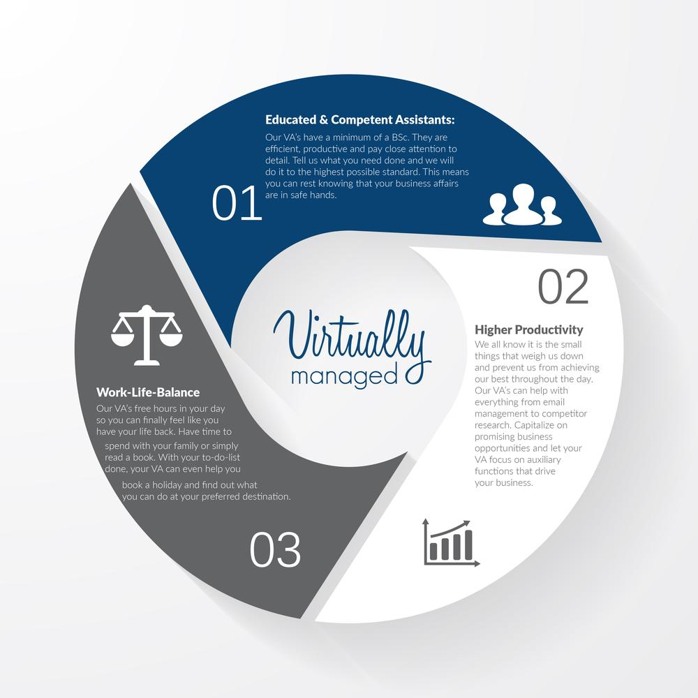 Why Virtually Managed Infographic
