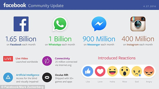 Facebook 1.65bn users