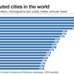 Top 20 world most polluted cities
