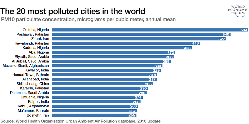UN warns of rising air pollution levels in world's cities