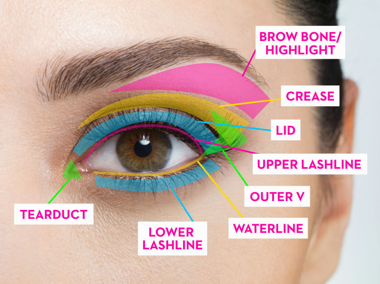 Bn beauty tips on how to apply eyeshadow for your eye shape with these guidelines all you need now is a mirror brushes eyeliner and eyeshadow for your eyeshadow colours remember to have your base colour ccuart Images
