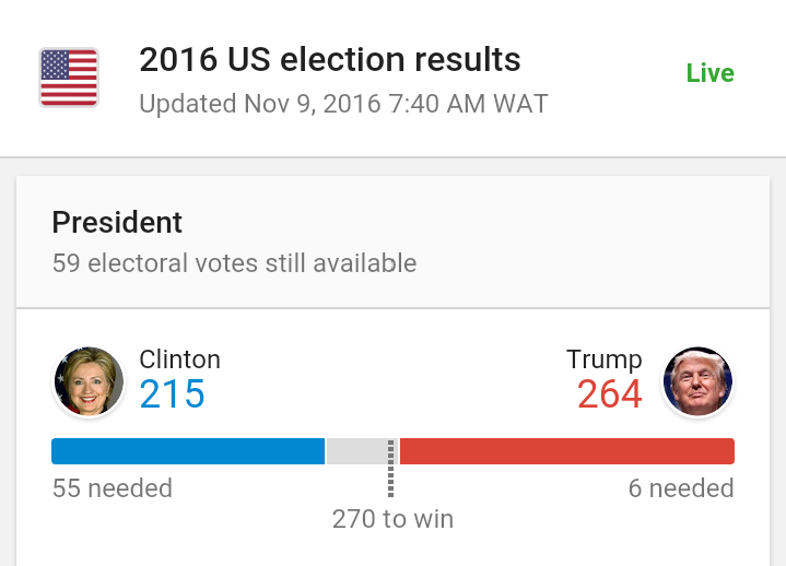 Results so far