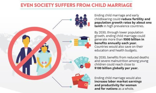 Child Marriage to Cost Trillions of Dollars by 2030 - World Bank Report