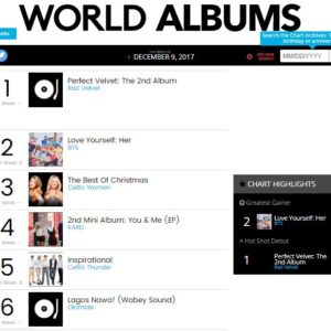 """Wobey Sound!🔊 Olamide's """"Lagos Nawa"""" makes Top 6 on Billboard World Albums Chart"""