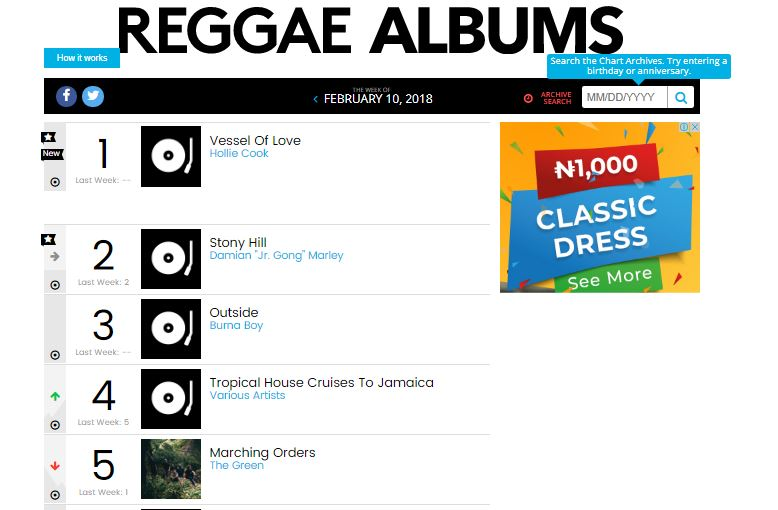 "Burna Boy's ""Outside"" is his Second Album to enter the Billboard Reggae Albums Chart, Debuts at No. 3"