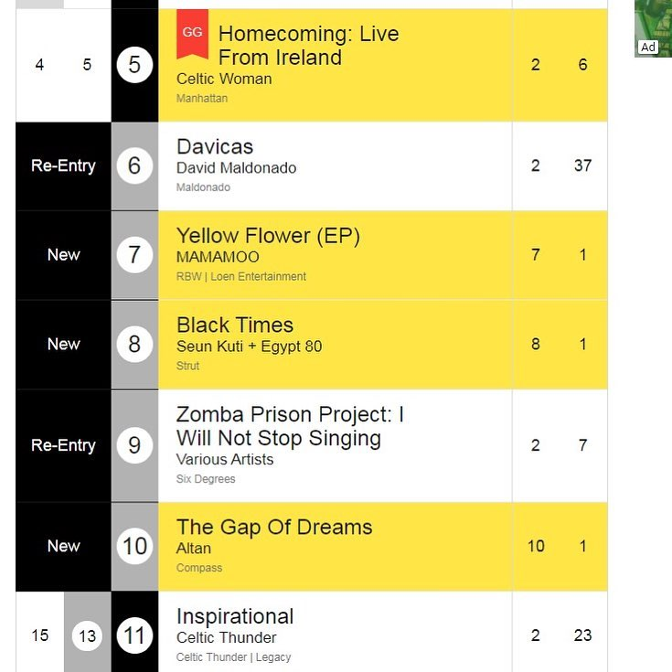 Seun KutiS Black Times Album Ranks Th On Billboard World Music