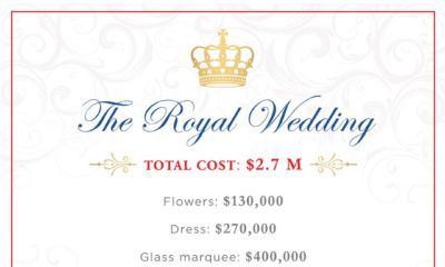 The #RoyalWedding cost $2.7M!