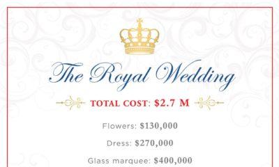 The #RoyalWedding cost $2.7M!