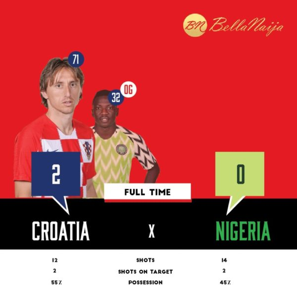 World Cup 2018: Nigeria loses first match 2 - 0 to Croatia | BellaNaija