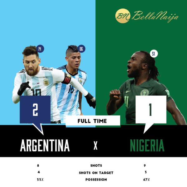 Nigeria's 2018 World Cup journey comes to an end after 1 - 2 loss to Argentina 💔 | BellaNaija