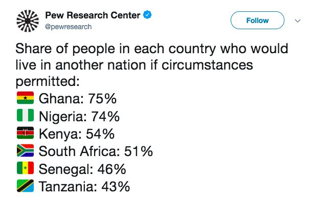 This Survey says 74% of Nigerians want to Move to Another Country