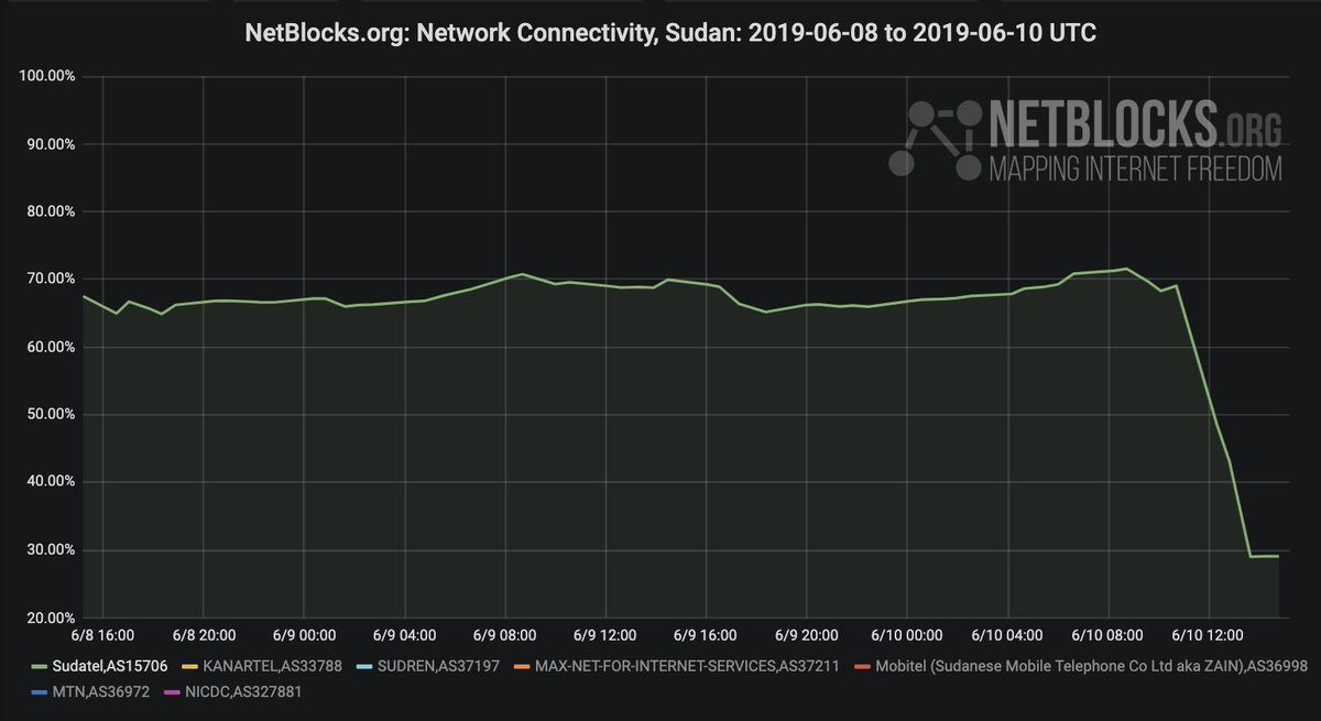 Sudan experiences Near-Total Internet Restriction
