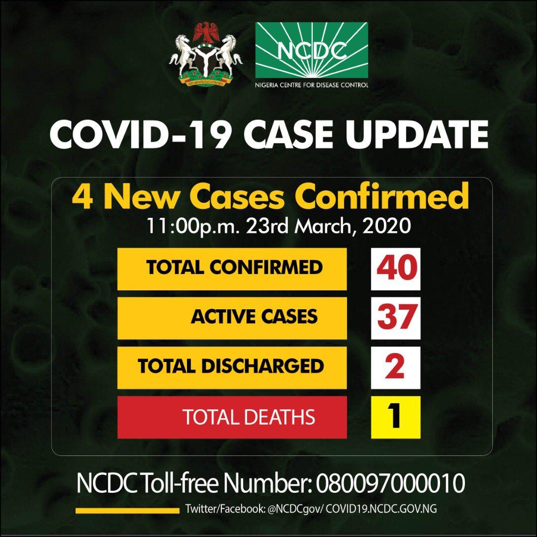 Nigeria Total Confirmed Coronavirus COVID-19 Cases in Now 40